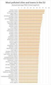 WHO-lijst van 50 EU-gemeenten met de meeste fijnstof in de lucht (PM2,5)